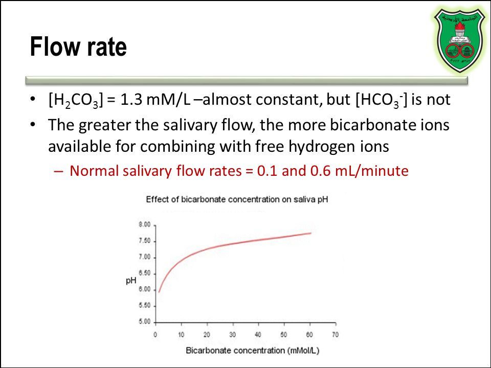 Flow rate [H2CO3] = 1.3 mM/L –almost constant, but [HCO3-] is not